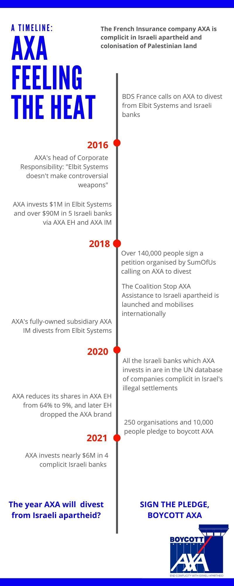 AXA timeline