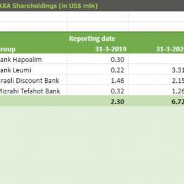 AXA Shareholdings