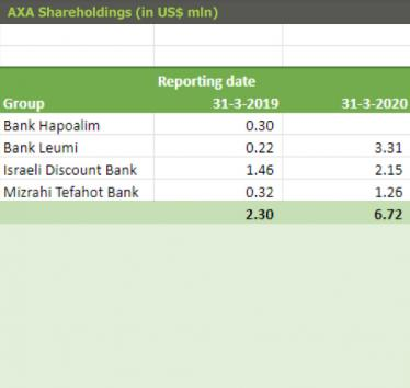 AXA Shareholdings